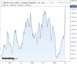 Timing The Market With The Baltic Dry Index Vanguard S P