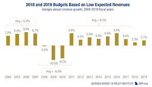 fiscal year 2019 dates overview of georgias 2019 fiscal year budget