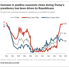 Trump Popularity Chart Trump Begins Third Year With Low Job Approval And Doubts