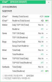 Naver Chart Top 100 Crush Soars To Top Of All Major Realtime Charts With New