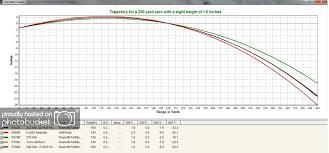 7 Wsm Ballistics Chart Ballistics Free Charts Library