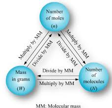 Mole Chart Chemistry Mole Concept Study Material For Iit Jee Askiitians