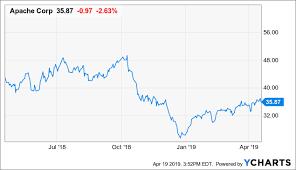 Apache Corp Stock Chart Why Apache Isnt The Next Anadarko Apache Corporation