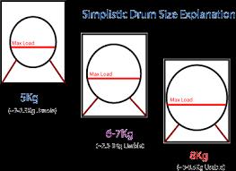 Washing Machine Load Size Chart Washing Machine Capacity And Load Sizes