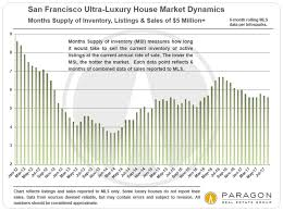 Housing Prices Bay Area Chart San Francisco Bay Area Luxury House Real Estate Market