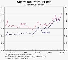 Au Price Chart Oil Prices And The Australian Economy Bulletin September