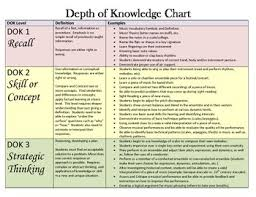 Dok Chart Depth Of Knowledge Chart For Music To Show Rigor
