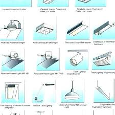Types of ceiling lighting Light Fixture Different Types Of Light Less Ornate Light Fixtures May Be More Awesome Types Of Light Fixtures Types Of Light Fixtures In The Ceiling Lighting Lachcot Types Of Ceiling Lights Recessed Lighting Fixtures Are Embedded Into