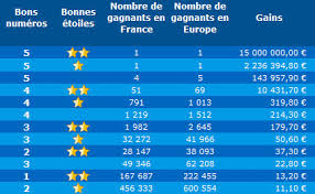 Resultados de euromillones de hoy 1 de junio de 2021, números: Resultat Et Statistiques De L Euro Millions Du Vendredi 4 Juin 2021