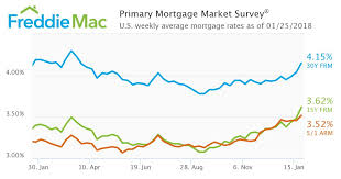 Freddie Mac Mortgage Rates Hit Highest Level Since March