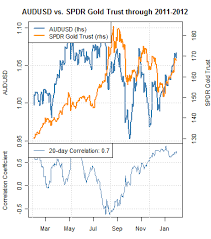 Gold Silver Correlation Chart Australian Dollar Strongly Correlated To Gold Silver Steel