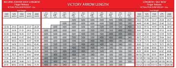 Compound Bow Arrow Length Chart Carbon Shaft Information Rose City Archery