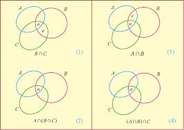 A B C Venn Diagram Proof By Venn Diagram