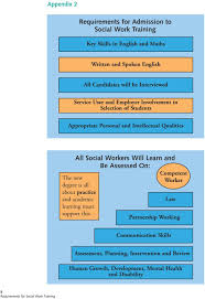 Requirements For Social Work Training Pdf