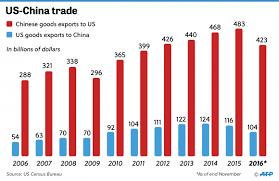「usa vs china, import & export」の画像検索結果