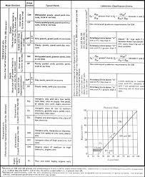 Soil Classification Chart Uscs