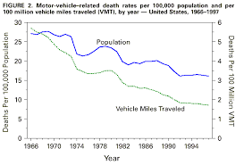 Vehicle Conversable Us Motor Deaths Economist