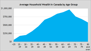 Net Worth By Age Chart Age The Main Driver Of Wealth Inequality In Canada Fraser