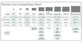Image Sensor Size Comparison Chart Large Sensor Cameras Everything That You Need To Know