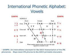 The international phonetic alphabet (ipa) is an alphabetic system of phonetic notation based primarily on the latin script. Ece 598 The Speech Chain Lecture 9 Consonants Today International Phonetic Alphabet International Phonetic Alphabet History History Sampa An Ipa Ppt Download