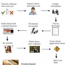 Life Insurance Claims Process Flow Chart Digital Disruption Flow Chart Workforce Disrupted Digital