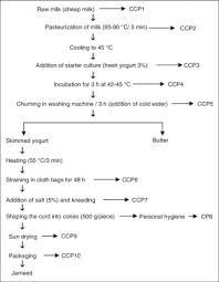 Yogurt Production Flow Chart 011 Flow Chart Yogurt Processing Main Steps Of The Two