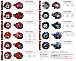 Rebuilt Meritor Differentials Gear And Transmission The
