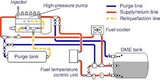 dimethyl ether dme fuel system layout nissan diesel