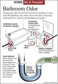 Find A Sewer Gas Odor In A Bathroom Siouxland Homes Siouxcityjournal Com