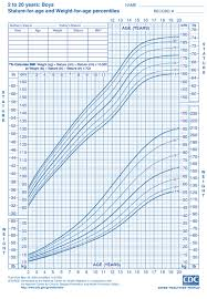 Height And Weight Chart For Boys Boys Ages 2 To 20 Height And Weight Chart From Cdc