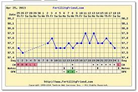Ovulation Without A Temperature Shift Babycenter