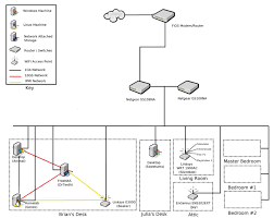 building a cost conscious, faster than gigabit network brian's blog audio video wiring diagrams at Ps3 Home Network Diagram Examples
