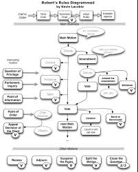 Robert S Rules Of Order Flow Chart Roberts Rules Of Order Diagrammed The Software Agorist
