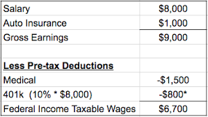 How To Figure Out Payroll Tax How Are Payroll Taxes Calculated Federal Income Taxable Wages