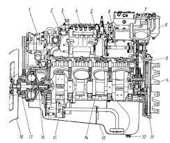 Курсовая работа Технология технического осмотра и ремонта  Продольный разрез двигателя КамАЗ 740 10