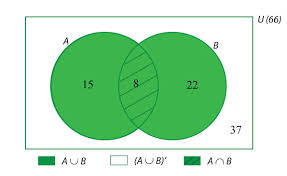 Conditional Venn Diagram Conditional Probability Probability And Statistics Mathematics