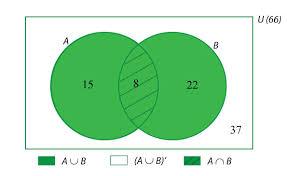 Probability Of A Given B Venn Diagram Conditional Probability Probability And Statistics