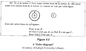Who Invented The Venn Diagram An Excerpt From The Mathematical Universe