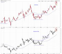 Nvidia Candlestick Chart Eveningstar Patterns On Electronic Arts Activision Charts