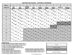 Sentencing Guidelines Chart 2018 How Much Trouble Am I In When Charged With A Felony In Kansas