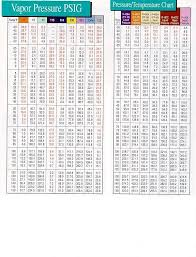 410a Pt Chart Low Side 32 You Will Love 409a Refrigerant Pressure Chart