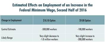 list of minimum wage jobs the effects of a minimum wage increase on employment and family