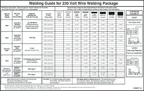 62 Unfolded Amperage Chart For Tig Welding