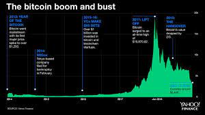 Learn about btc value, bitcoin cryptocurrency, crypto trading, and more. Trader Who Called Bitcoin S 84 Decline Now Predicts This