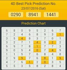 4d Predictions No Latest Result Totomagnumdamacaicash Sweep - Posts |  Facebook