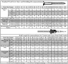 Pilot Hole Drill Bit Size Chart Screw Pilot Hole Size Chart Metric Www Bedowntowndaytona Com