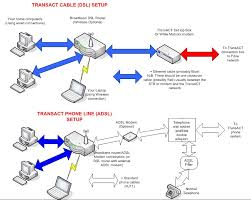 using a router with broadband wired home network diagram at Wired Broadband Diagram