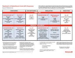 Hf Acid Treatment Card
