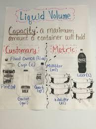 Volume And Capacity Chart Liquid Volume Anchor Chart Capacity Anchor Chart 3rd Grade