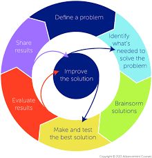 Engineering Design Process Worksheet High School Engineering Design Process Engineering Design Process